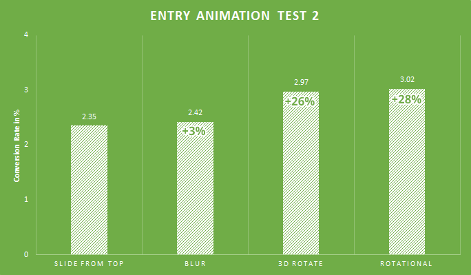 opt in form animations and conversion rates