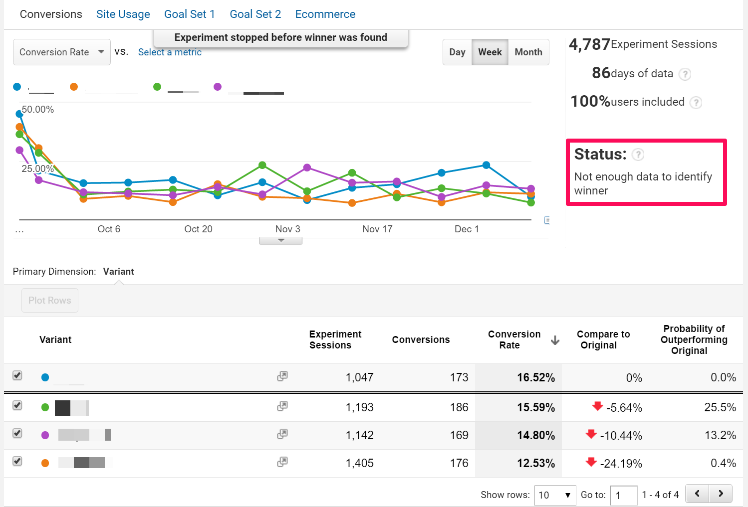 Weekly results from our experiment in Google Analytics