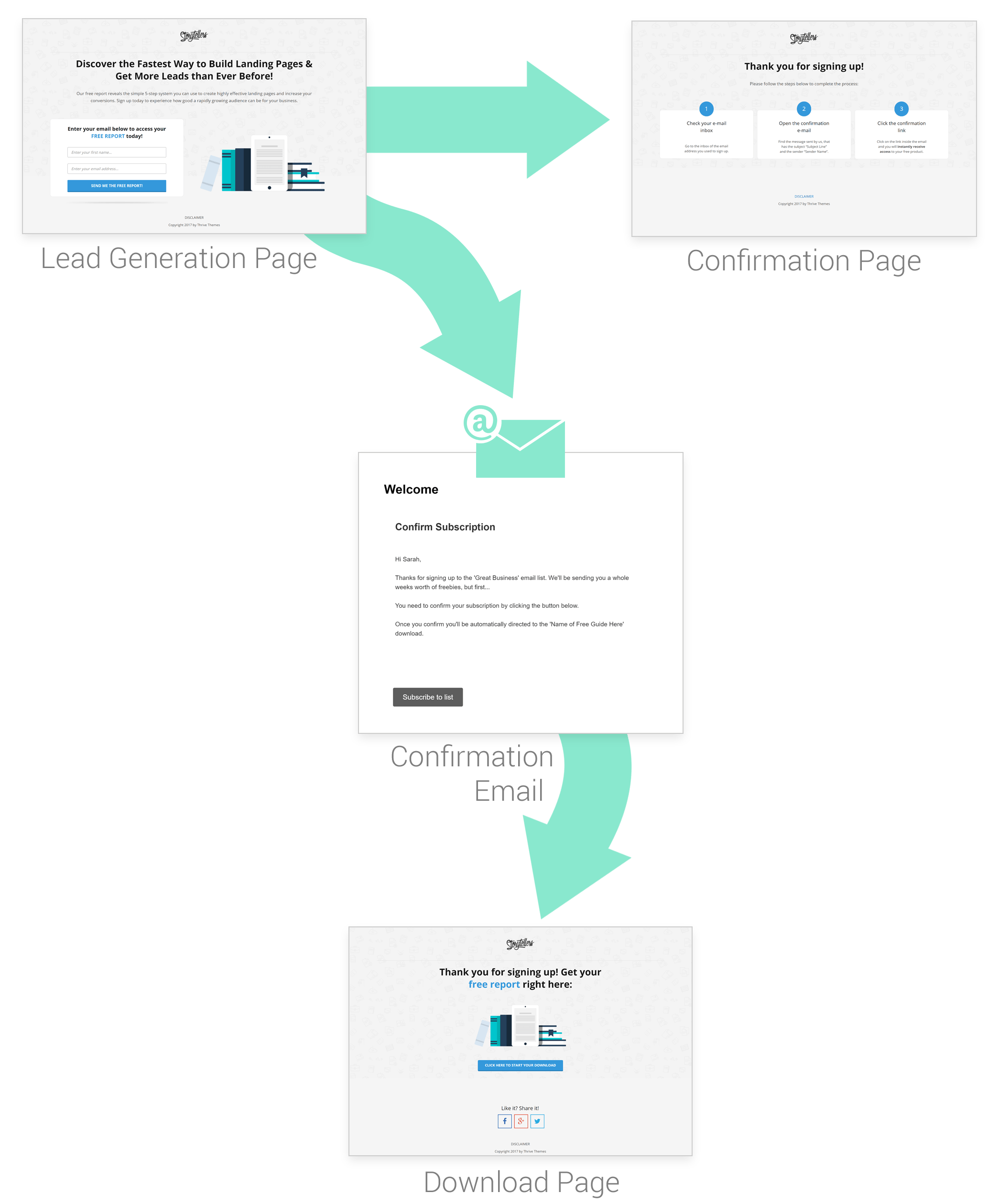 The List Building Funnel