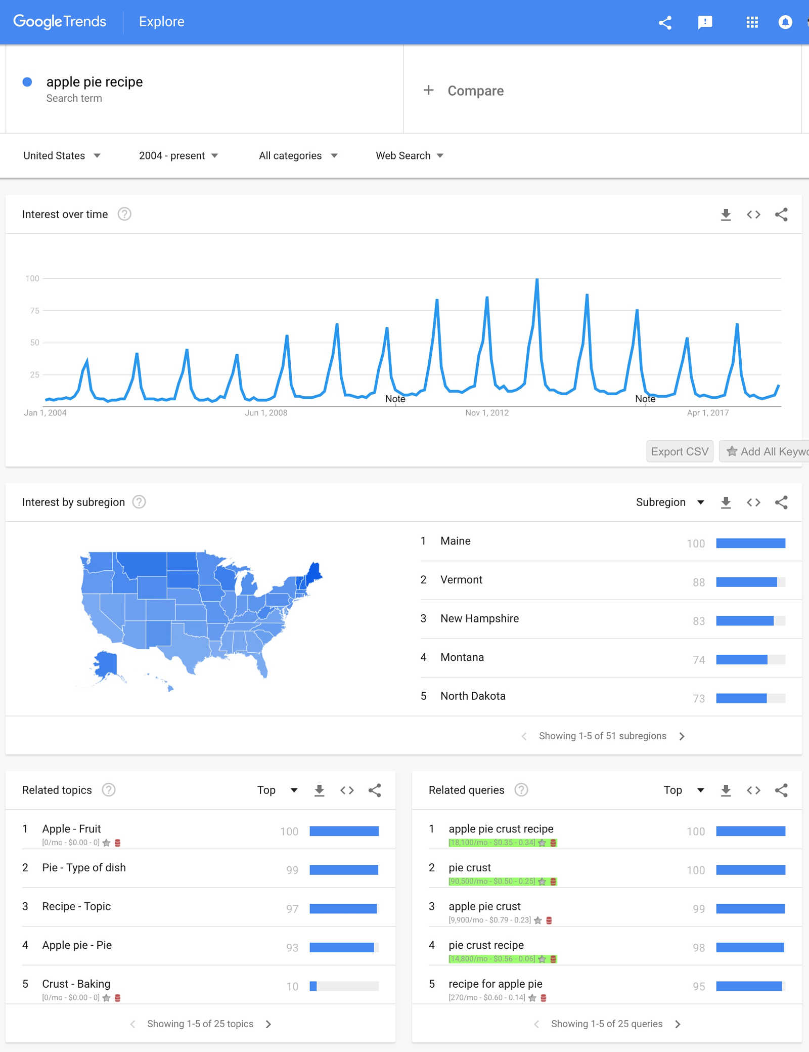 Generate Content Ideas & Boost Your Conversions with Free Keyword