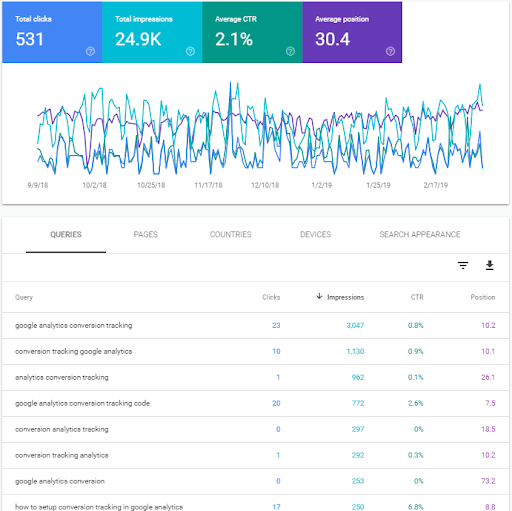 Queries of our Google Analytics post
