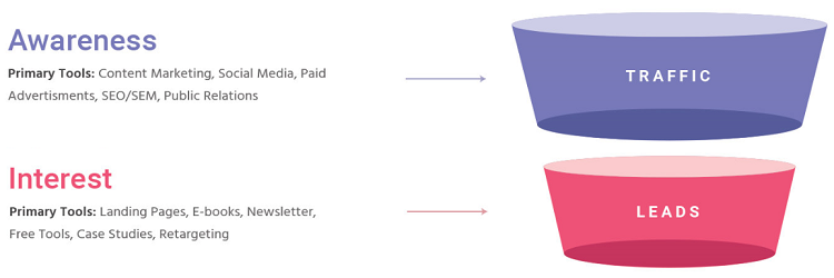 sales funnel interest
