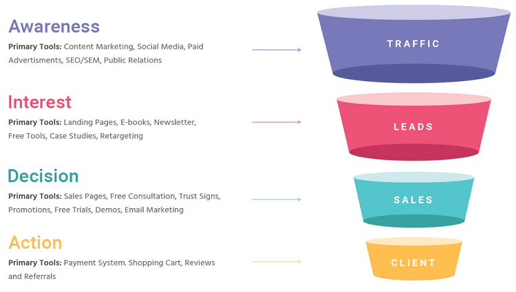 sales funnel decision